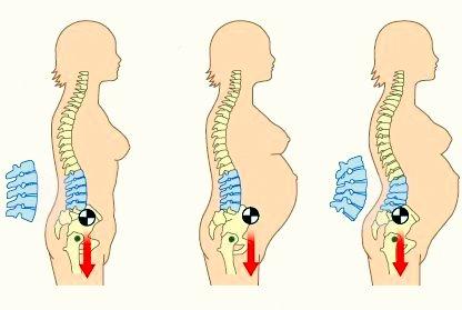 Si puede estar enfermo en las primeras semanas el embarazo el vientre y los riñones